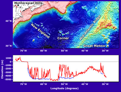 Map of the entire track of the hotspot that formed the New England Seamounts and other associated volcanoes, from the Monteregian Hills (red dots) in the west to Great Meteor Seamount in the east.